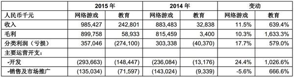 网龙2015年财报摘要
