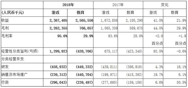 网龙2018年财报摘要